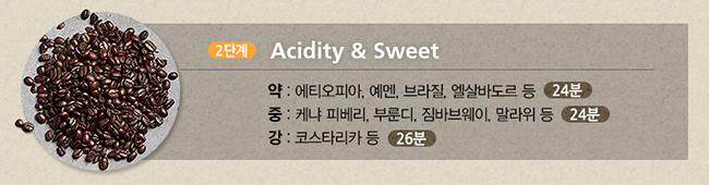 2단계 Acidity&Sweet